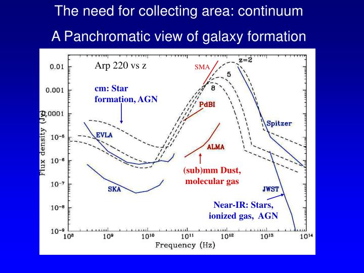 The need for collecting area: continuum