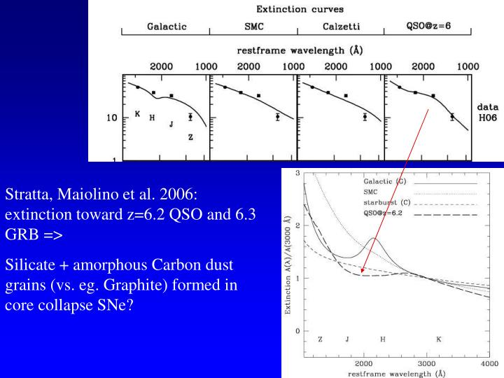 Stratta, Maiolino et al. 2006: extinction toward z=6.2 QSO and 6.3 GRB =>
