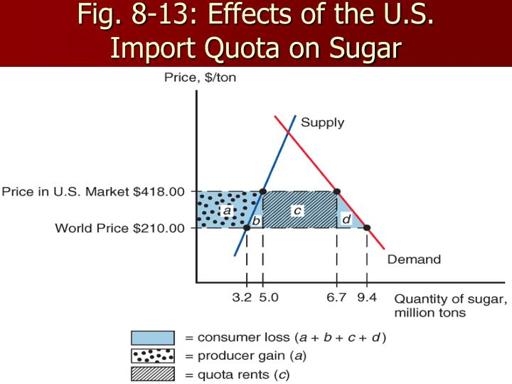 Fig. 8-13: Effects of the U.S. Import Quota on Sugar