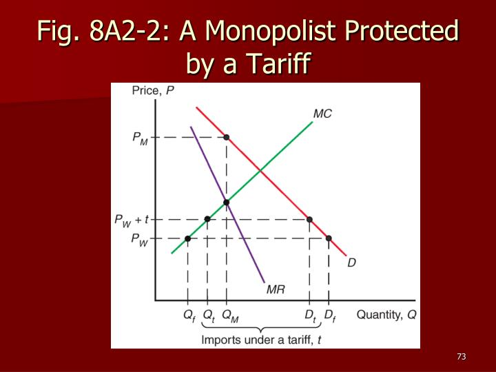 Fig. 8A2-2: A Monopolist Protected by a Tariff