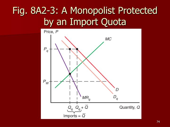 Fig. 8A2-3: A Monopolist Protected by an Import Quota