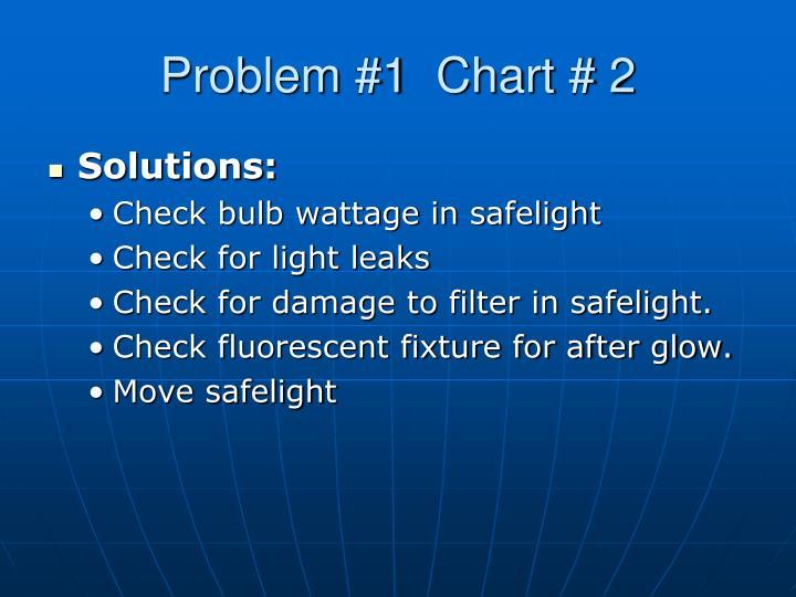 Problem #1  Chart # 2