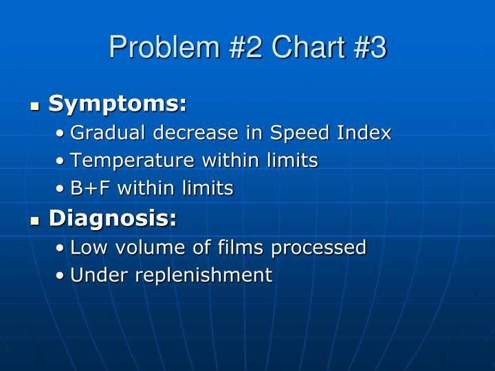 Problem #2 Chart #3
