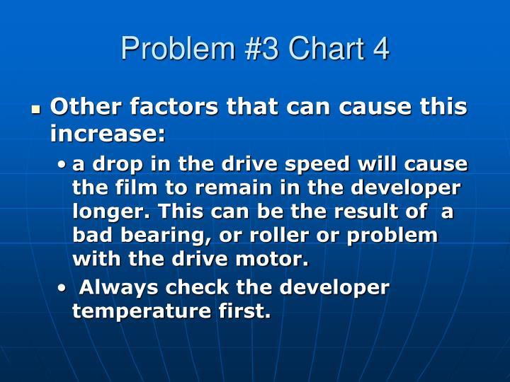 Problem #3 Chart 4
