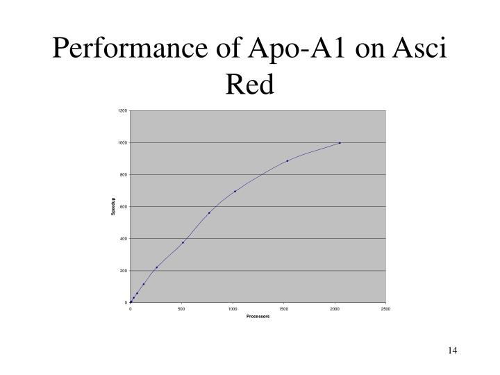 Performance of Apo-A1 on Asci Red
