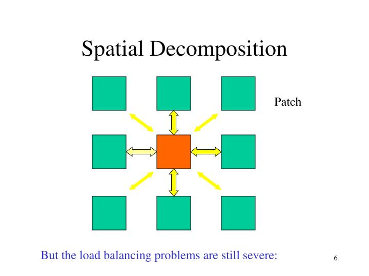 Spatial Decomposition