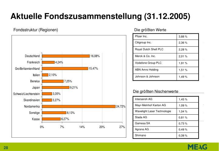 Aktuelle Fondszusammenstellung (31.12.2005)