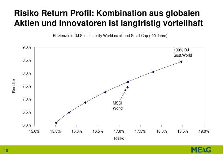 Risiko Return Profil: Kombination aus globalen Aktien und Innovatoren ist langfristig vorteilhaft