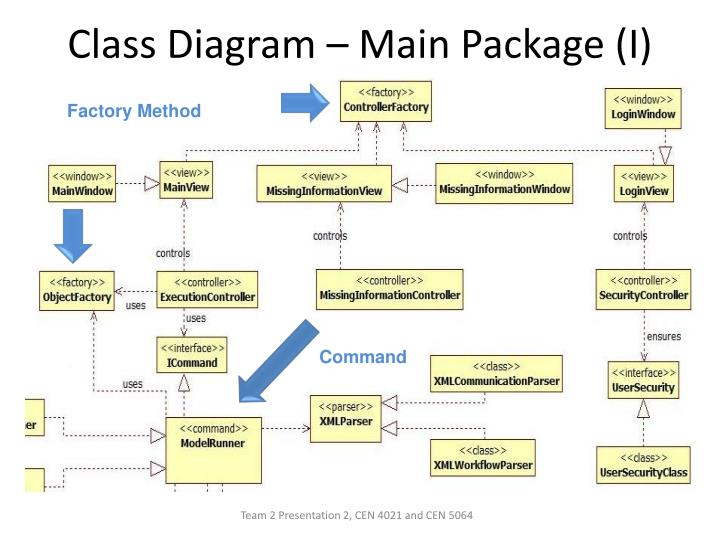 Class Diagram – Main Package (I)