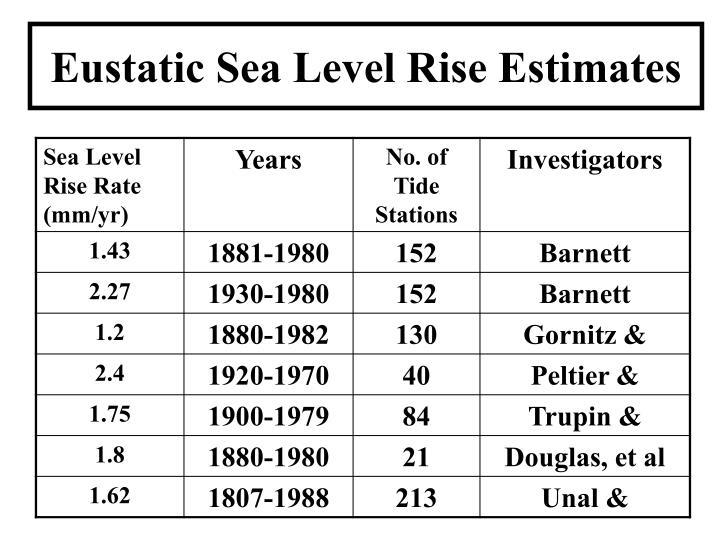 Eustatic Sea Level Rise Estimates