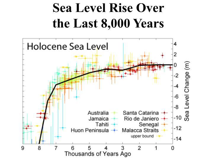 Sea Level Rise Over
