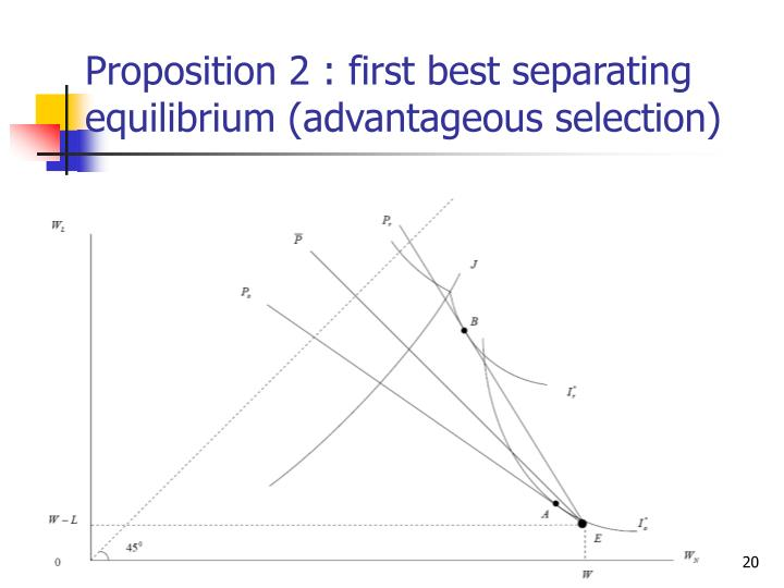Proposition 2 : first best separating equilibrium (advantageous selection)
