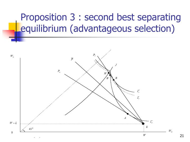 Proposition 3 : second best separating equilibrium (advantageous selection)
