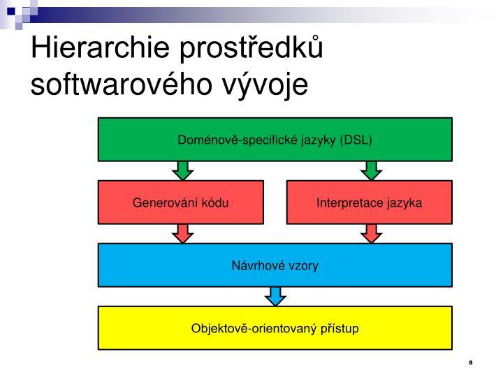 Hierarchie prostředků softwarového vývoje