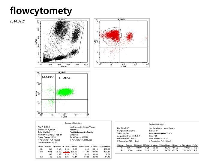 flowcytomety