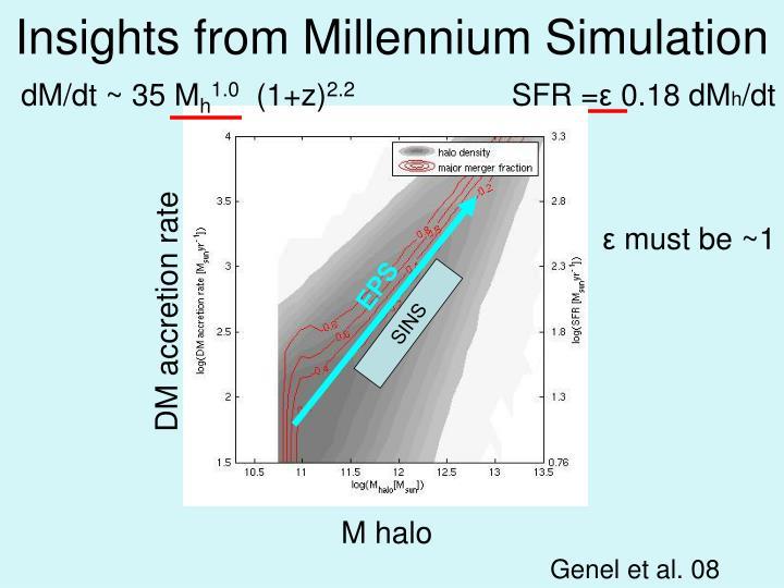 Insights from Millennium Simulation