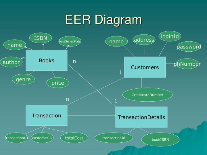 EER Diagram