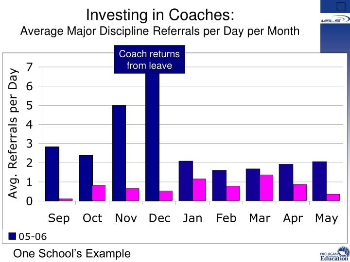 Investing in Coaches: