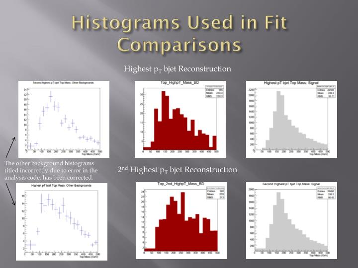 Histograms Used in Fit Comparisons