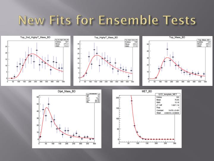 New Fits for Ensemble Tests