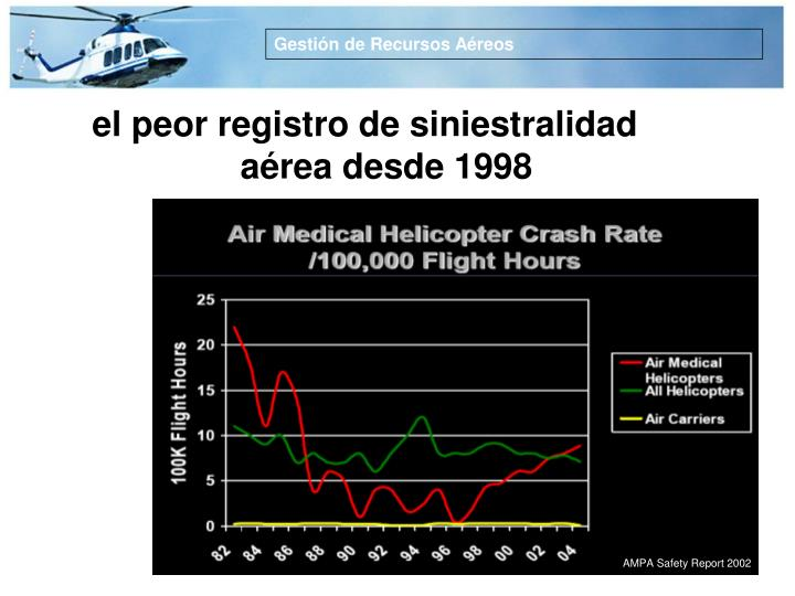 AMPA Safety Report 2002