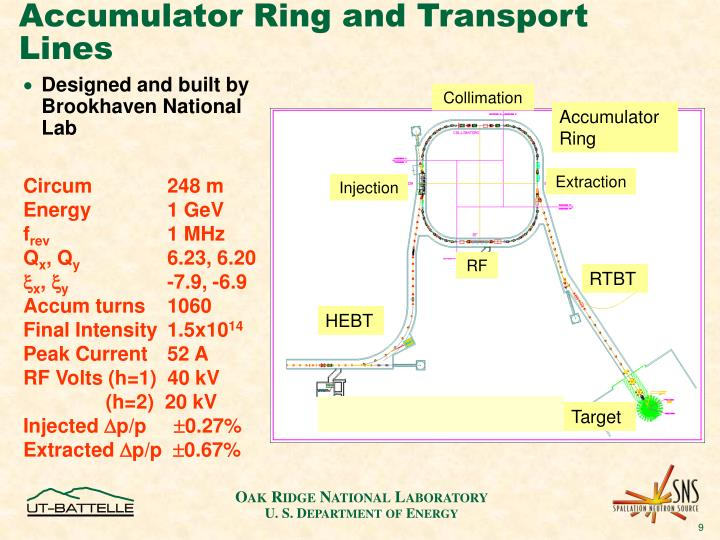 Accumulator Ring and Transport Lines