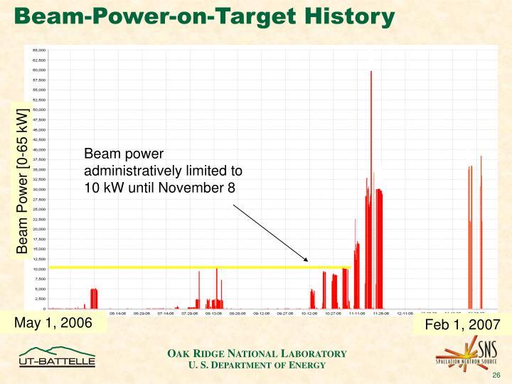 Beam-Power-on-Target History