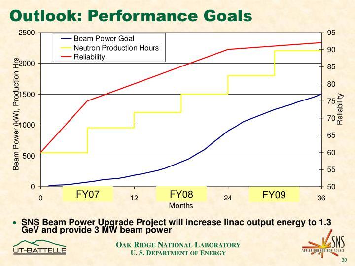 Outlook: Performance Goals