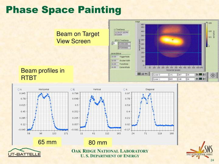 Phase Space Painting
