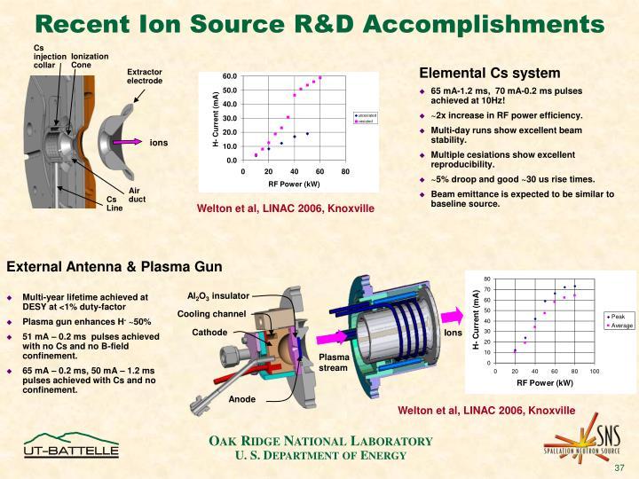 Recent Ion Source R&D Accomplishments