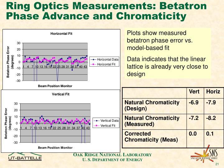 Ring Optics Measurements: Betatron Phase Advance and Chromaticity