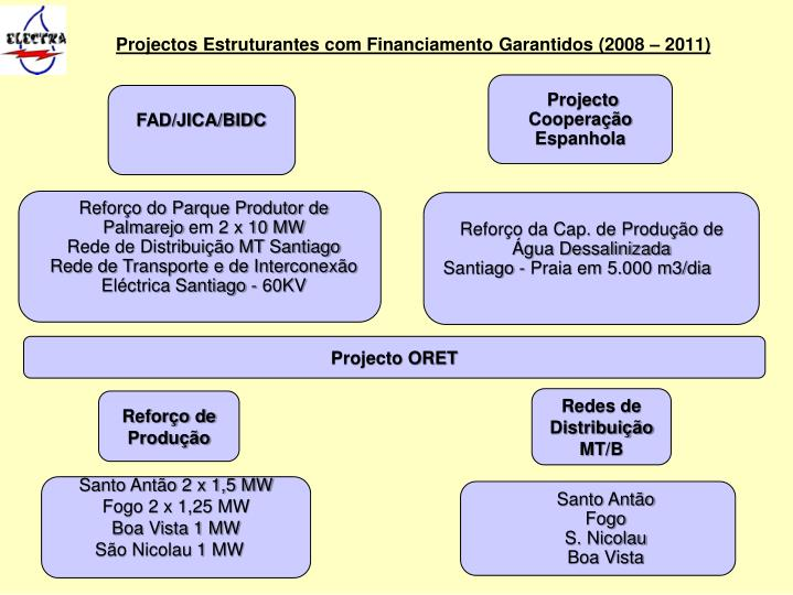 Projectos Estruturantes com Financiamento Garantidos (2008 – 2011)