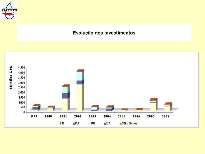 Evolução dos Investimentos