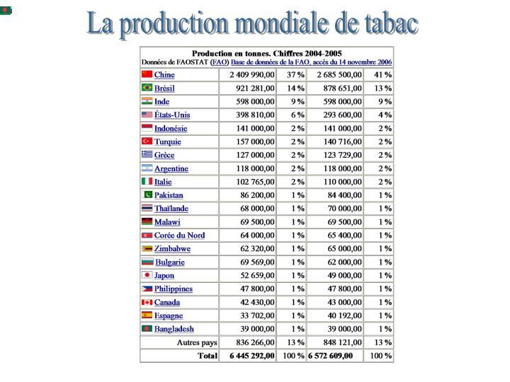 La production mondiale de tabac