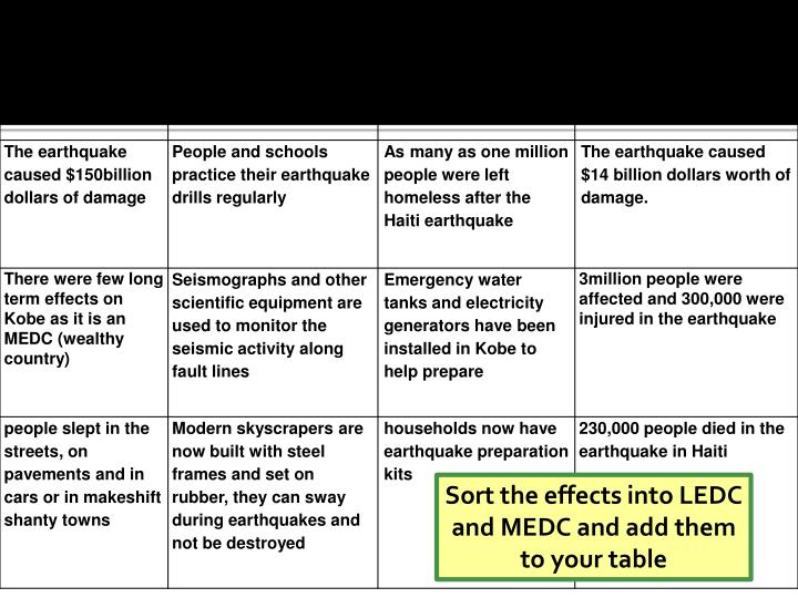 Sort the effects into LEDC and MEDC and add them to your table