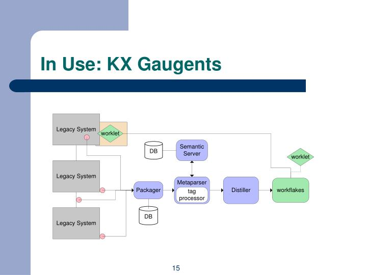 In Use: KX Gaugents
