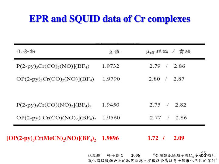 EPR and SQUID data of Cr complexes