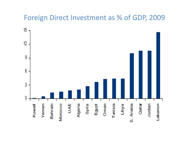 Foreign Direct Investment as % of GDP, 2009