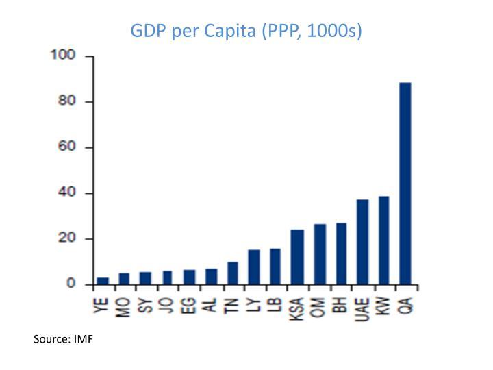 GDP per Capita (PPP, 1000s)