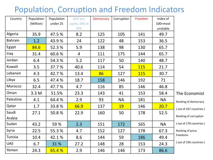 Population, Corruption and Freedom Indicators