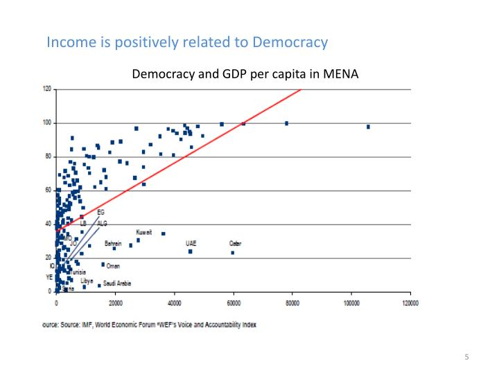 Income is positively related to Democracy