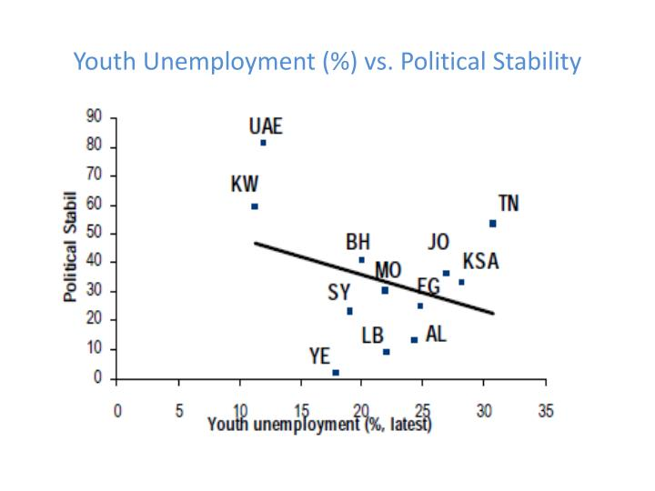 Youth Unemployment (%) vs. Political Stability