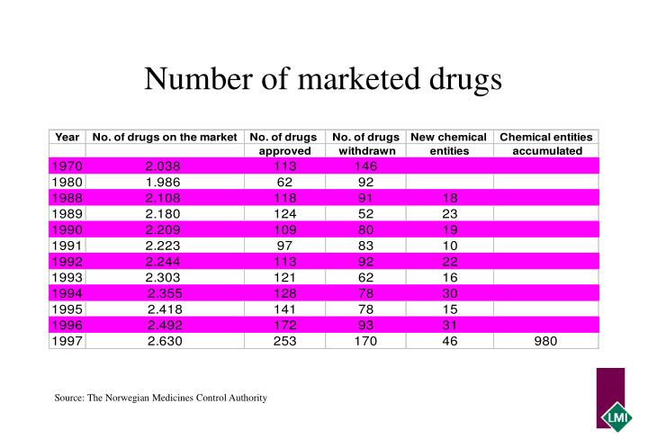 number of marketed drugs