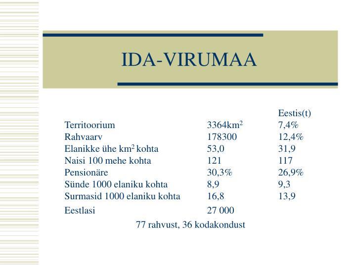 Ida virumaa