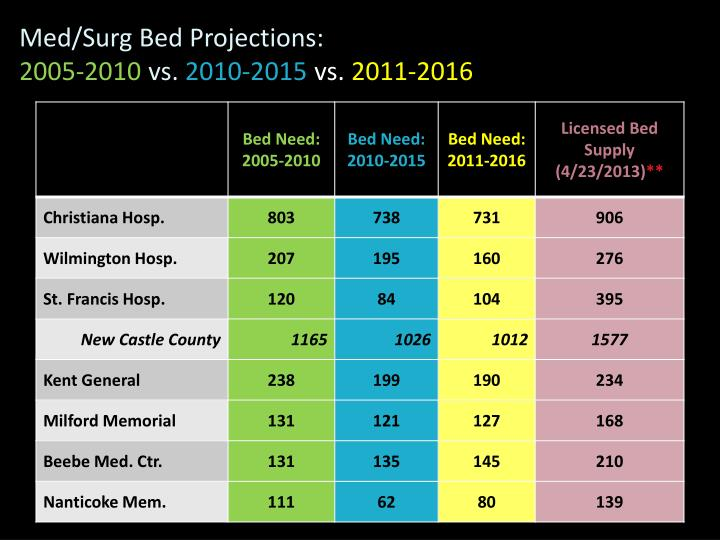 Med/Surg Bed Projections: