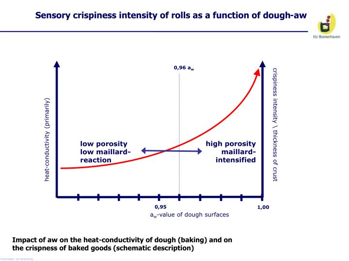 Sensory crispiness intensity of rolls as a function of dough-aw