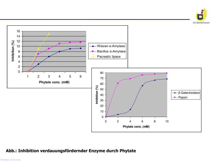 Abb.: Inhibition verdauungsfördernder Enzyme durch