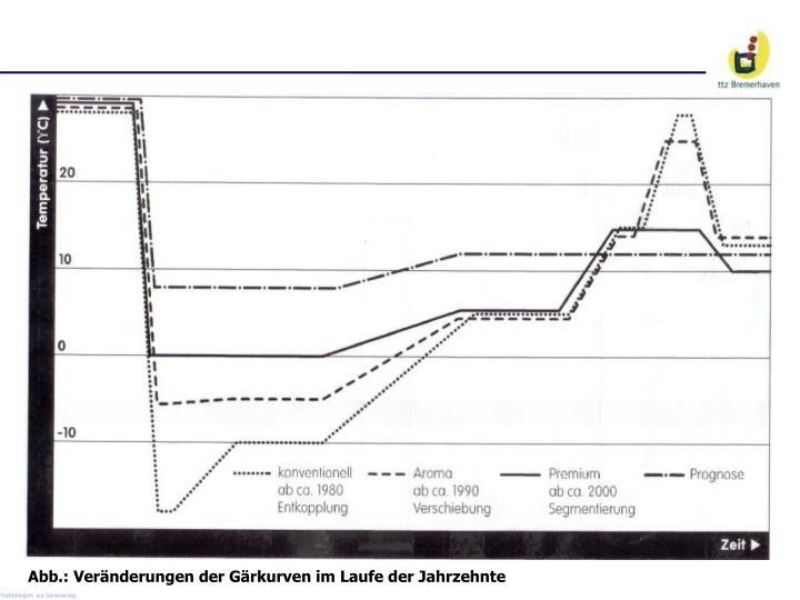 Abb.: Veränderungen der Gärkurven im Laufe der Jahrzehnte