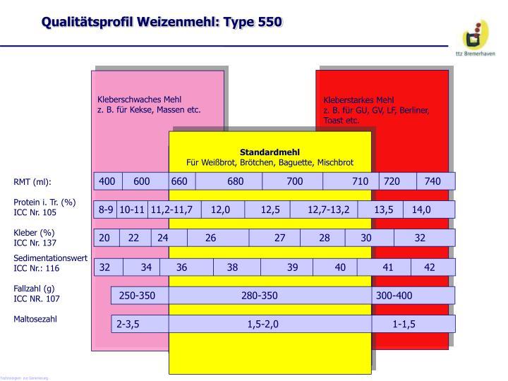 Qualitätsprofil Weizenmehl: Type 550