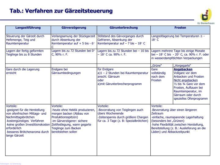 Tab.: Verfahren zur Gärzeitsteuerung